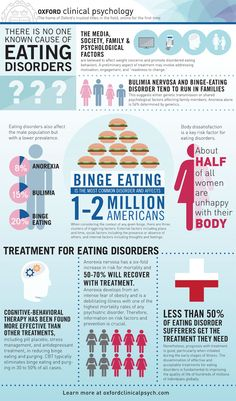 Understanding the psychology of eating disorders [infographic