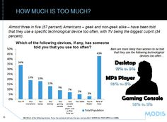 How many geeks have been told they use a device too much. TV is the most common. From GeekWire.