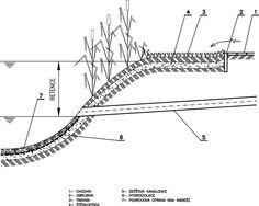 Dešťová voda, způsob odvedení a vliv na řešení stavby  5