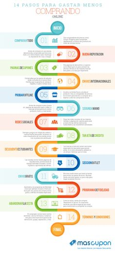 #Infografia #Curiosidades 14 pasos para gastar menos comprando online. #TAVnews