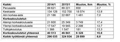 Akavan työttömyyskatsaus 2015 helmikuu-1