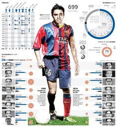 Xavi, the Spanish soccer player with more titles
