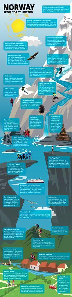 INFOGRAFIK: Norwegen von oben bis unten und was Ihr hier so alles erleben könnt! http://www.visitnorway.com/us