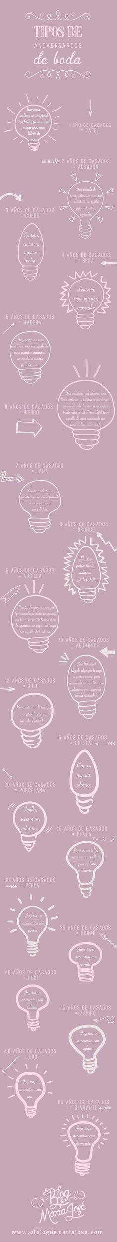 Tipos de aniversarios de boda #bodas #ElBlogdeMaríaJosé #Aniversarioboda