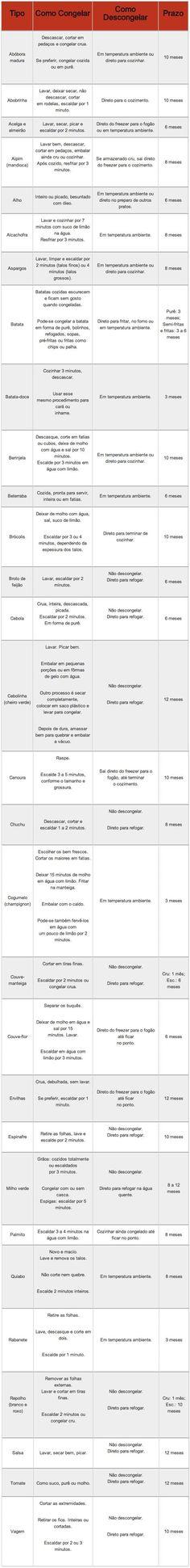 tabela 2 congelar vegetais