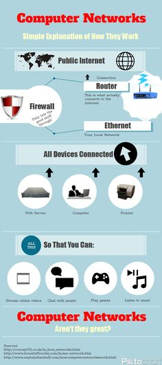 Computer Networks. Simple Explanation Of How They Work. Infographic.