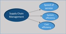 Supply chain management planners ought to go for just long haul shipping strategies. They need to look at whether their arrangements are compelling, comprehensive, and convenient. When quality service is an absolute necessity for keeping up the supply chain stream, financially savvy service is necessary for consumer loyalty. In another word, both operational issues and freight shipping expenses are incredibly crucial for this service. Supply Chain Management, Long Haul, Cloud Based, Transportation Design, Blockchain, Factors, Cryptocurrency, How To Plan