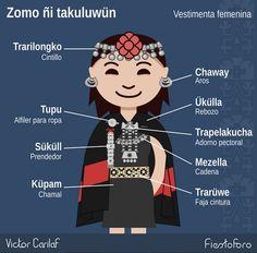 Zomo ñi takuluwün / Vestimenta femenina