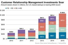 The Daily Startup: Customer Relationship Management Investment Hits Record - Venture Capital Dispatch - WSJ