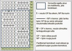 PERHOSNEULE   NEULOMINEN Malli on jaollinen 10:lla silmukalla. ja se toistuu 12 kerroksen välein. Seuraa mallikaaviota. Huomaa että... Quilt Stitching, Knitting Patterns, Knitting Ideas, Periodic Table, Projects To Try, Diagram, Quilts, Model, Socks