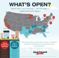 What Cities Have the Most and Least Available Apartments? (#Infographic)