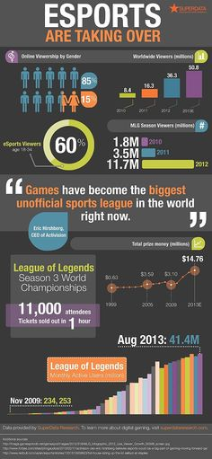 The eSports Explosion | [a]listdaily