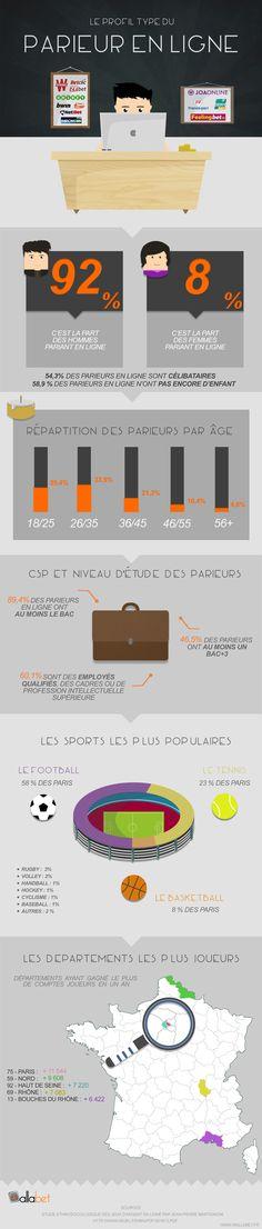 Profil type du parieur en ligne. Qui sont les gamblers et les amateurs de paris sportifs en France.   >> https://wallabet.fr/profil-type-parieur-ligne/