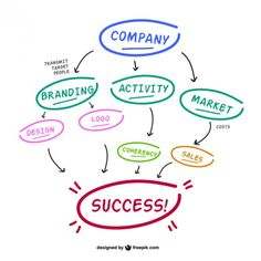 Poole marketing systems offers a number of branding & marketing services to help develop your company's brand strategy, image & brand experience. Writing A Business Plan, Business Planning, Business Ideas, Creating A Business, Starting A Business, Successful Business, Social Media Branding, Social Media Marketing, Raising Capital