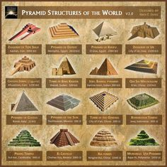 Pyramid Structures from Around the World. With time frames. Discovered on Facebook so I do not have a source. See: https://www.facebook.com/The.Spirit.Molecule/photos/a.269719107097.145661.9777532097/10152514845682098/?type=3&theater