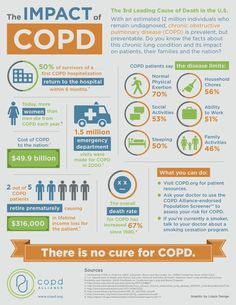 The Impact of #COPD. World COPD Day 2012.    http://www.omegaxl.com/blog/copd-omega-xl-helps/?GHW_affid=MLIFE