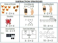 At this point, your child should be comfortable adding numbers that equal 10 or smaller. This week we will begin learning multiple strategies to subtract numbers. This mat lays them all out for yo. Subtraction Strategies, Math Subtraction, Math Strategies, Math Resources, Math Charts, Math Anchor Charts, Second Grade Math, Grade 1, Third Grade