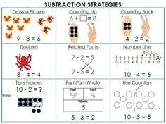 Subtraction Strategies Mat