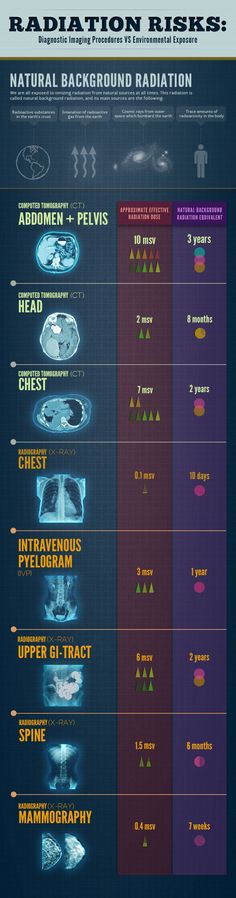 Radiation Risks: Diagnostic Imaging Procedures VS Environmental Exposure Infographic