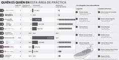 Los Ibarra sobresalen en la área de Comercio Internacional