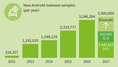 Dangers, malwares sur mobile, voici le rapport trimestriel : 810 965 nouveaux malwares #malwarenews