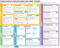 Business Plan Template Discover The Ultimate Alternative to the Business Model Canvas Business Canvas, Sales And Marketing, Business Marketing, Business Planning, Business Tips, Business Design, Proposition De Valeur, Sales Strategy, Business Plan Template