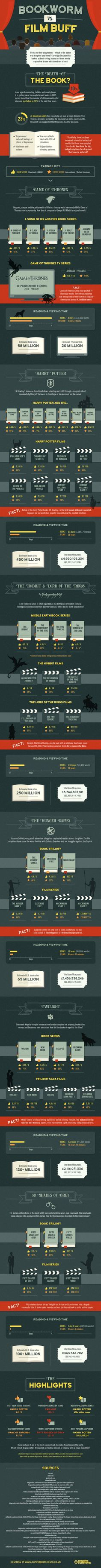 Infographic: The Definitive Breakdown Of Famous Books Vs. Their Film Adaptations Popular Book Series, Popular Books, Library Science, Modern Books, Famous Books, What To Read, Book Lists, Book Worms, Book Lovers