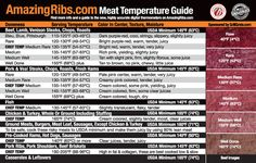 Here's the a list of the proper temperatures for making sure your meats are cooked properly: Beef, veal, lamb, duck, burgers, dausage, chicken, turkey, fish, pork, ham, and eggs. Barbacoa, Smoker Recipes, Cooking Recipes, Barbecue Recipes, Meat Recipes, Traeger Recipes, Rub Recipes, Game Recipes, Barbecue Sauce