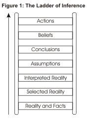 the ladder of inference how to figure out if you are jumping to conclusions
