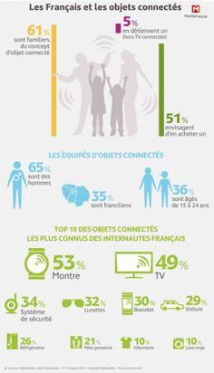 Le top 10 des objets connectés vu par les français. Plus de la moitié des internautes envisagent d'en acheter en 2015. ||| http://www.lesnumeriques.com/objet-connecte/top-10-objets-connectes-preferes-francais-n37625.html