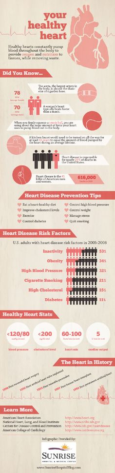 Help prevent heart disease with this heart healthy infographic.