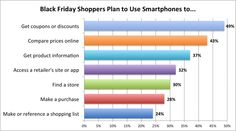 Mobile apps are converting quick shoppers into efficient buyers.