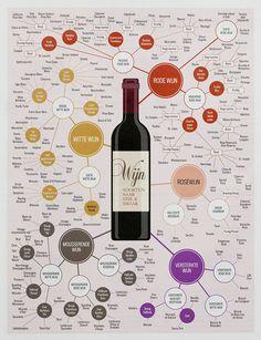 Informatie over smaken wijn