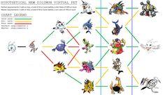 Digimon World Championship: Agumon Linha Evolutiva ...