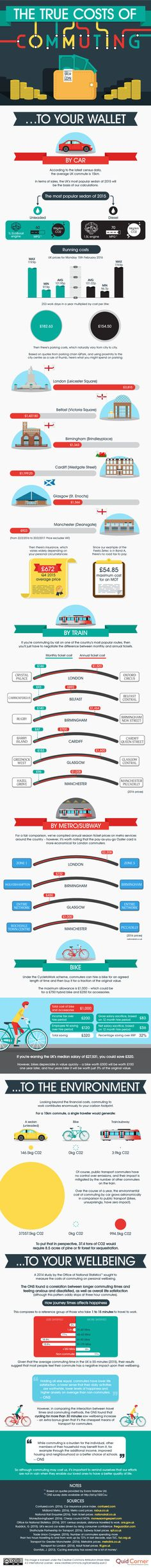 The True Cost of Commuting #Infographic #Transportation