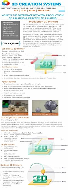 ~~~~~ A guide to 3D PRINTING CREATION SYSTEM Processes ~~~~~