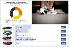 65% běžkyň a běžců si ročně kupuje maximálně jedny boty