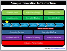 Sample Innovation Infrastructure