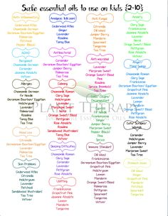 Wonderful chart for safe use of essential oils with children: which are safe, for what ages and for what uses.