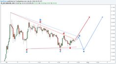 As we all know XAGUSD (Silver)has been in a corrective structure since 4th of July. The recent highest high was recordedon 4th of July at 21.106.The low