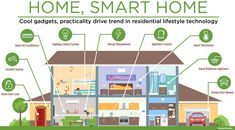 35 Tips For Smart Home Automation Learning How to Set up a Smart Home - Public GeneralistLearn to automate your own smart home from scratch! If you are interested in home automation then you should Home Automation Software, Home Automation System, Smart Home Automation, Lighting Control System, Smart Door Locks, Apple Home, Smart Home Technology, Technology Gadgets, Home Gadgets