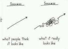 (It's from comedian Demetri Martin.) I like this, because I think it's true. From the outside, success looks like effortless progress; from the inside, we discover the journey is a lot more complicated. In fact, the most interesting Autogenic Training, Growth Mindset Quotes, Visible Learning, This Is A Book, School Counseling, Wise Words, Encouragement, Inspirational Quotes, Witty Quotes