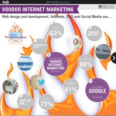 Graphical bio: Voodoo Internet Marketing.  For expert advice on Web Design, SEO, Adwords, Social Media or Reputation Management visit Www.VoodooInternetMarketing.Com
