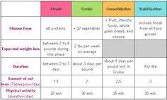 Dukan Diet Foods List: