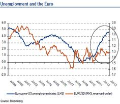 Aside From The USD's Long-Term Uptrend, The Euro Has Its Own Reasons To Weaken --- Quite aside from the fact that we believe that the US dollar is at the early stages of a long-term cyclical strengthening trend, we also believe that exactly the opposite holds true for the Euro, for a number of reasons that we highlight below. Consequently, we warn that those still holding long Euro positions, especially against the USD. Fx News, Highlight, Euro, Hold On, Positivity, Facts, Number, Lights, Naruto Sad