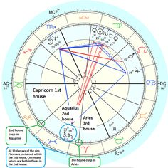Finding intercepted astrological signs in the natal chart and what it means and looks like
