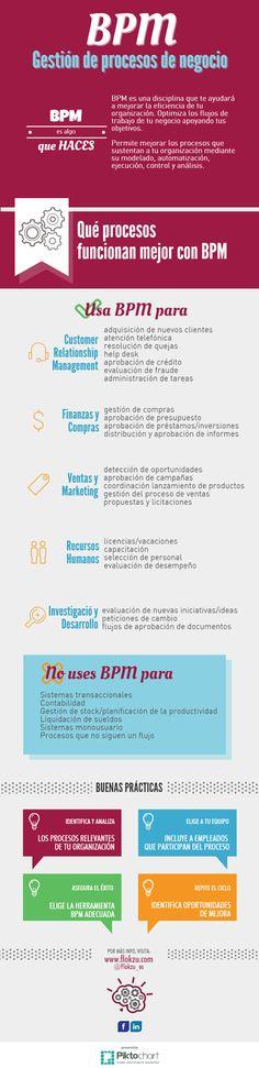 Gestión por procesos de negocios