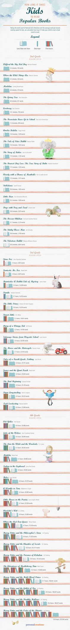 How Long It Takes Kids to Read Popular Books #infographic #Books #Education