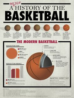 Introducing March Madness Infographics! First up, a brief history of the basketball! Lots more coming! Feel free to offer up suggestions ...