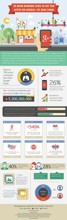 20 Mind-Blowing Stats To Get You Active On Google+
